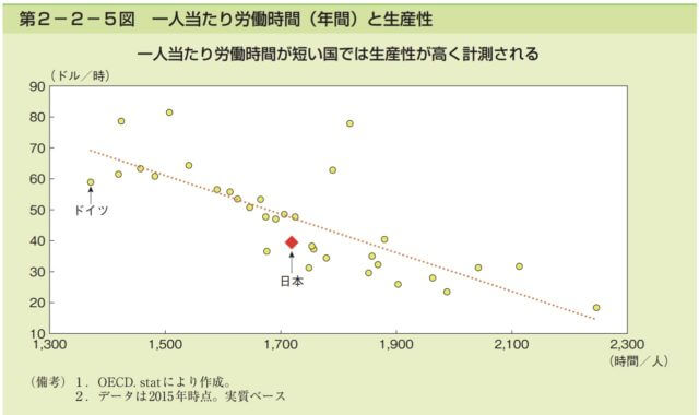労働時間と生産性_国別比較