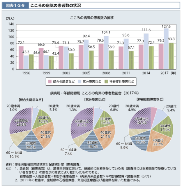 日本の精神疾患患者推移_グラフ_表